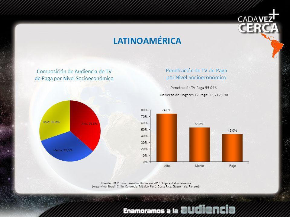 Composición de Audiencia de TV de Paga por Nivel Socioeconómico Fuente: IBOPE con base a los Universos 2013 Hogares Latinoamérica (Argentina, Brasil,
