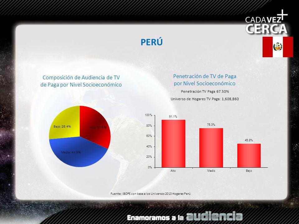 Composición de Audiencia de TV de Paga por Nivel Socioeconómico Fuente: IBOPE con base a los Universos 2013 Hogares Perú PERÚ Penetración TV Paga 67.5