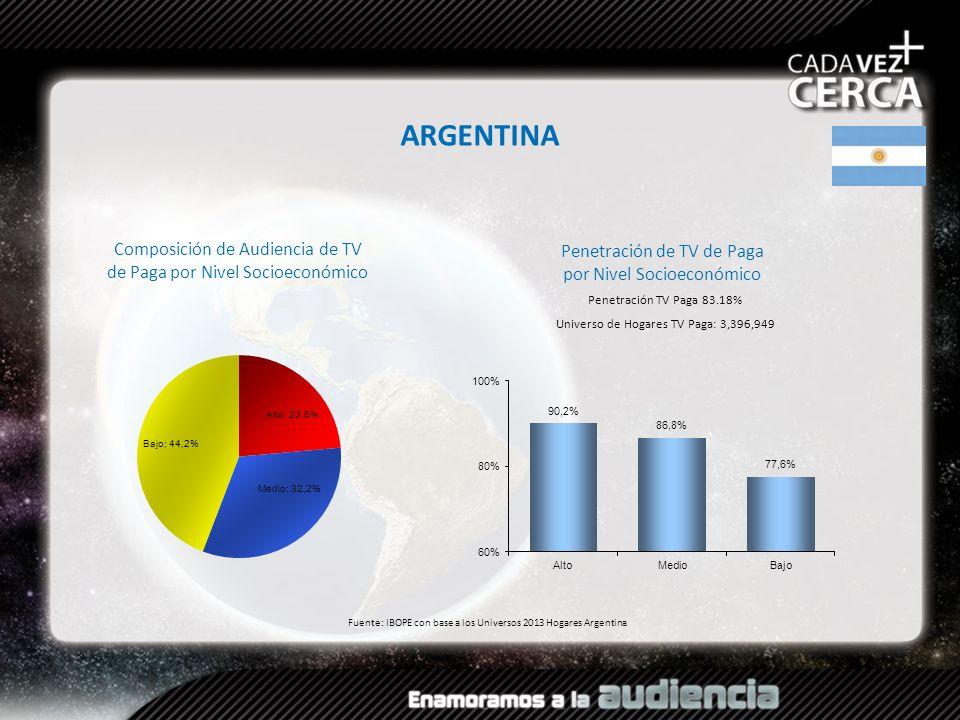Composición de Audiencia de TV de Paga por Nivel Socioeconómico Fuente: IBOPE con base a los Universos 2013 Hogares Argentina ARGENTINA Penetración TV