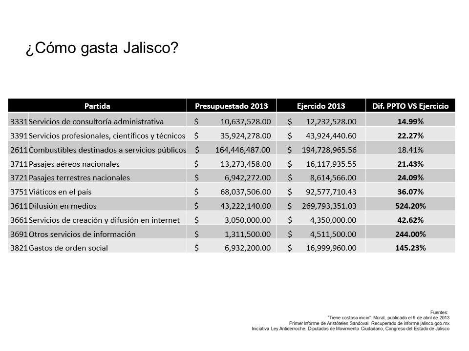 ¿Cómo gasta Jalisco