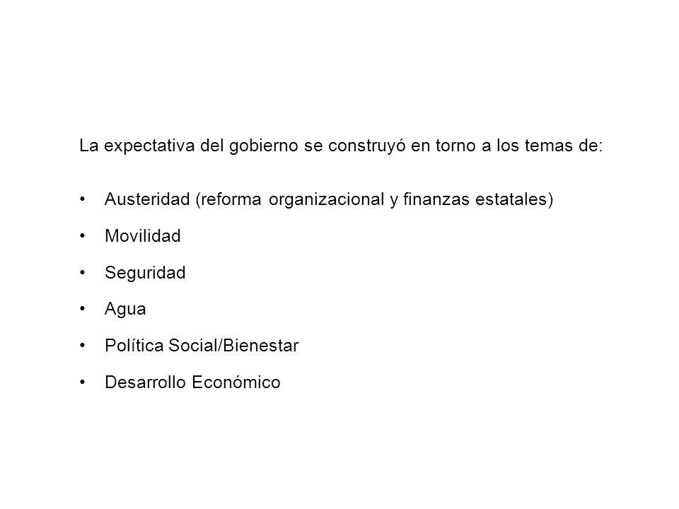 La expectativa del gobierno se construyó en torno a los temas de: Austeridad (reforma organizacional y finanzas estatales) Movilidad Seguridad Agua Política Social/Bienestar Desarrollo Económico