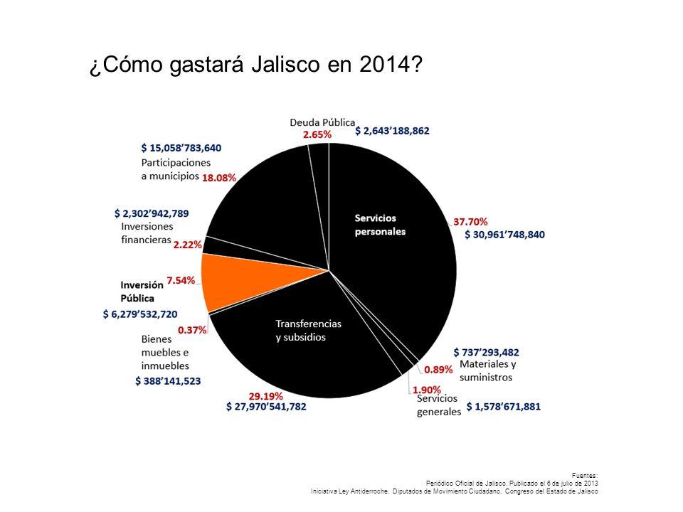 Fuentes: Periódico Oficial de Jalisco. Publicado el 6 de julio de 2013 Iniciativa Ley Antiderroche.