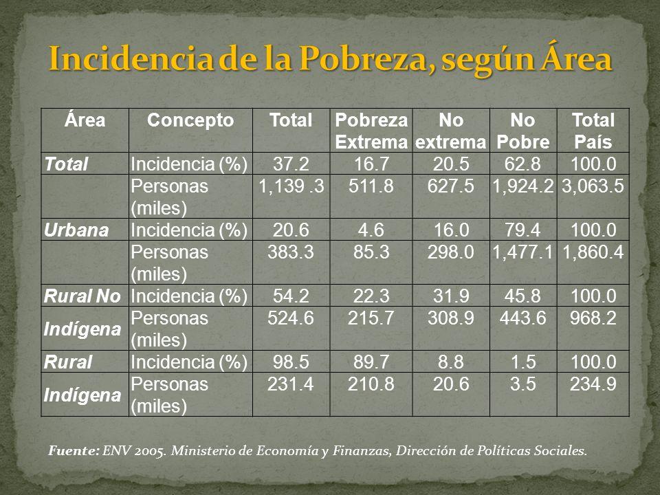 Fuente: ENV 2005.Ministerio de Economía y Finanzas, Dirección de Políticas Sociales.