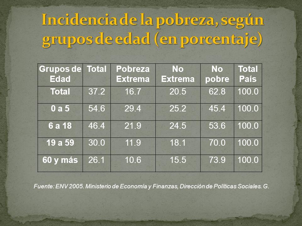 Grupos de Edad TotalPobreza Extrema No Extrema No pobre Total País Total37.216.720.562.8100.0 0 a 554.629.425.245.4100.0 6 a 1846.421.924.553.6100.0 19 a 5930.011.918.170.0100.0 60 y más26.110.615.573.9100.0 Fuente: ENV 2005.