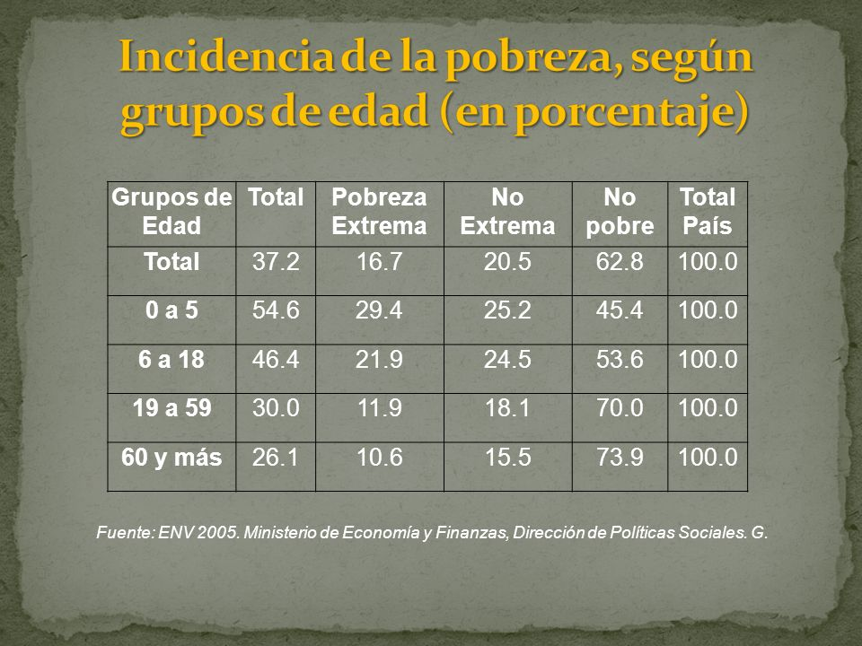 ÁreaCrónica (Talla/Edad) Global (Peso/Edad) Aguda (Peso/Talla) A.