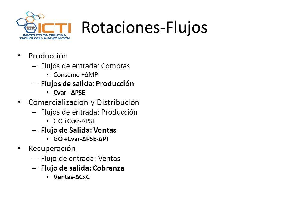Rotaciones-Flujos Producción – Flujos de entrada: Compras Consumo +ΔMP – Flujos de salida: Producción Cvar –ΔPSE Comercialización y Distribución – Flujos de entrada: Producción GO +Cvar-ΔPSE – Flujo de Salida: Ventas GO +Cvar-ΔPSE-ΔPT Recuperación – Flujo de entrada: Ventas – Flujo de salida: Cobranza Ventas-ΔCxC
