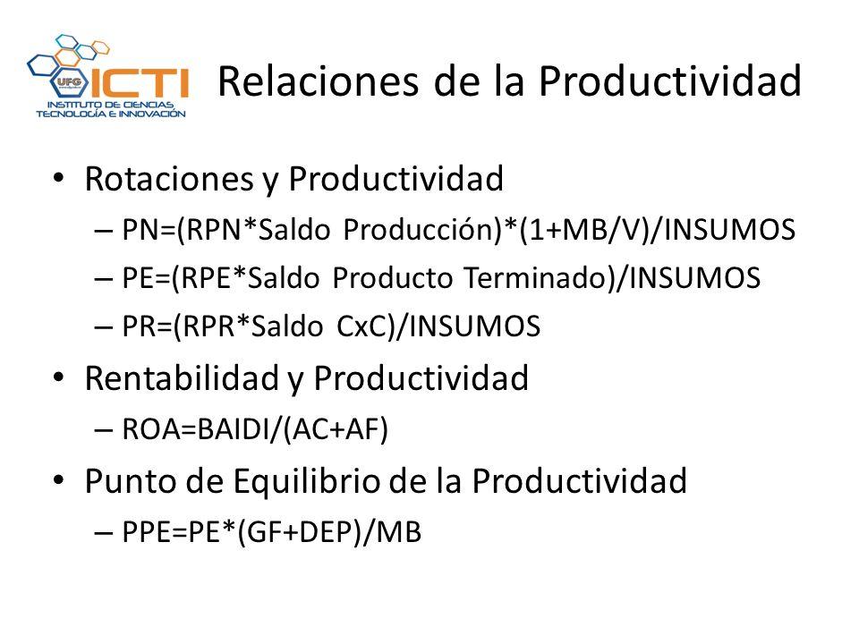 Relaciones de la Productividad Rotaciones y Productividad – PN=(RPN*Saldo Producción)*(1+MB/V)/INSUMOS – PE=(RPE*Saldo Producto Terminado)/INSUMOS – PR=(RPR*Saldo CxC)/INSUMOS Rentabilidad y Productividad – ROA=BAIDI/(AC+AF) Punto de Equilibrio de la Productividad – PPE=PE*(GF+DEP)/MB