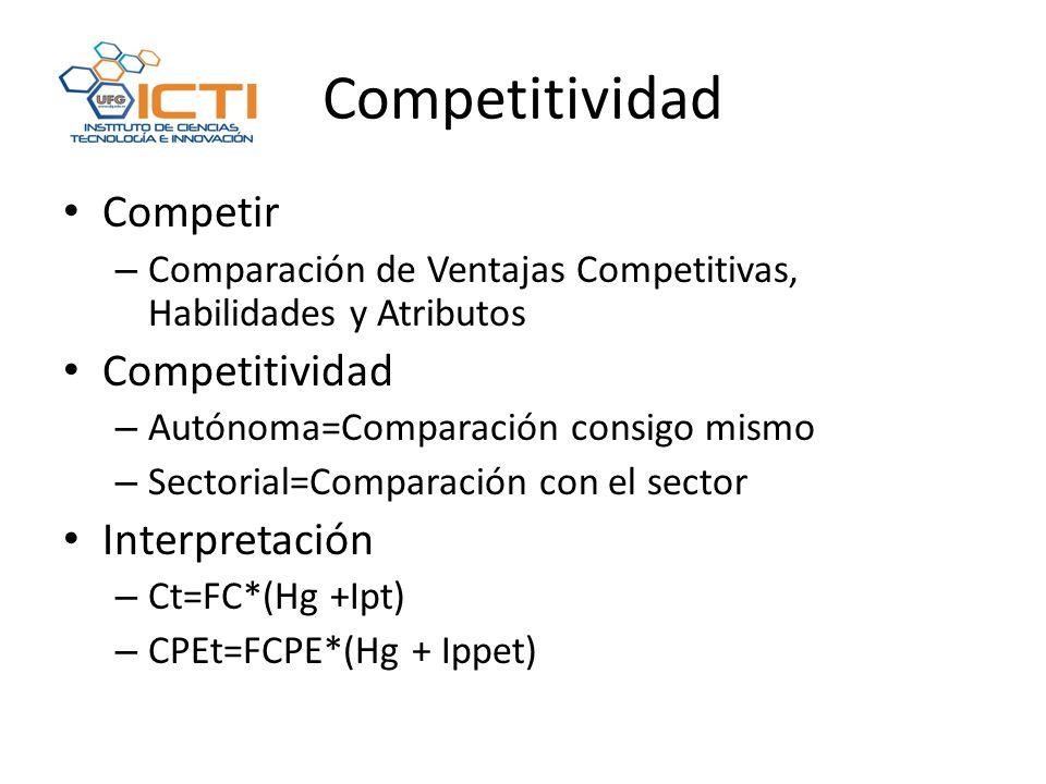 Competitividad Competir – Comparación de Ventajas Competitivas, Habilidades y Atributos Competitividad – Autónoma=Comparación consigo mismo – Sectorial=Comparación con el sector Interpretación – Ct=FC*(Hg +Ipt) – CPEt=FCPE*(Hg + Ippet)
