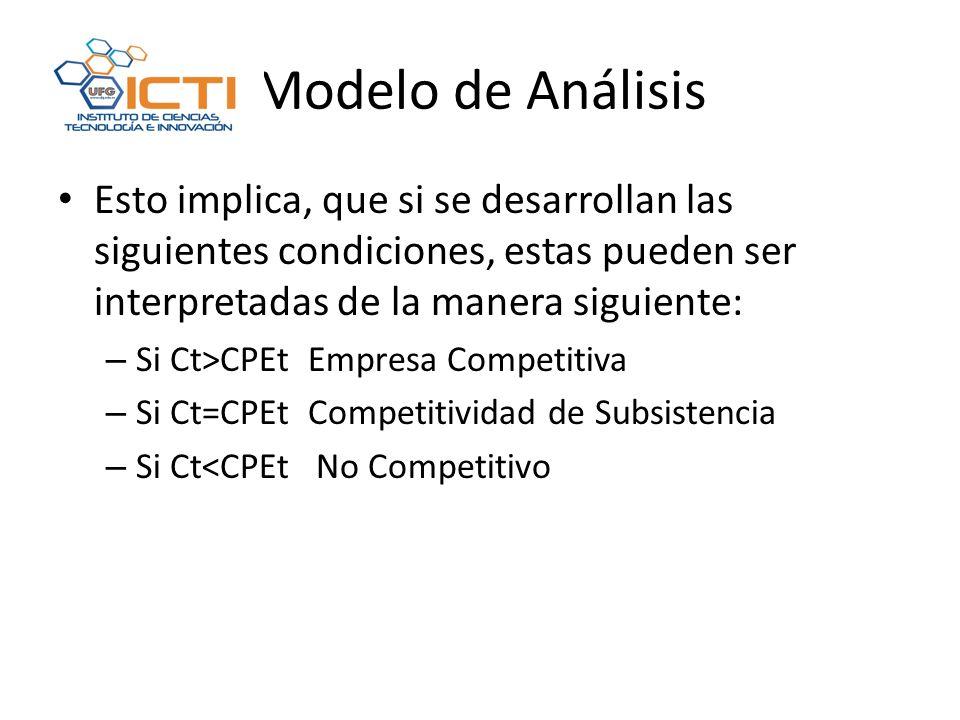 Modelo de Análisis Esto implica, que si se desarrollan las siguientes condiciones, estas pueden ser interpretadas de la manera siguiente: – Si Ct>CPEt Empresa Competitiva – Si Ct=CPEt Competitividad de Subsistencia – Si Ct<CPEt No Competitivo