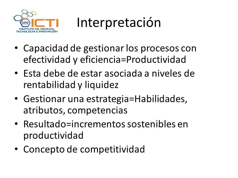 Interpretación Capacidad de gestionar los procesos con efectividad y eficiencia=Productividad Esta debe de estar asociada a niveles de rentabilidad y liquidez Gestionar una estrategia=Habilidades, atributos, competencias Resultado=incrementos sostenibles en productividad Concepto de competitividad