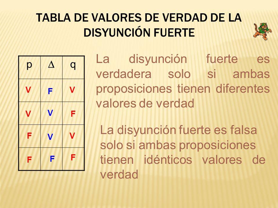 TABLA DE VALORES DE VERDAD DE LA DISYUNCIÓN FUERTE p q V V V V F F F F F F V V La disyunción fuerte es verdadera solo si ambas proposiciones tienen di