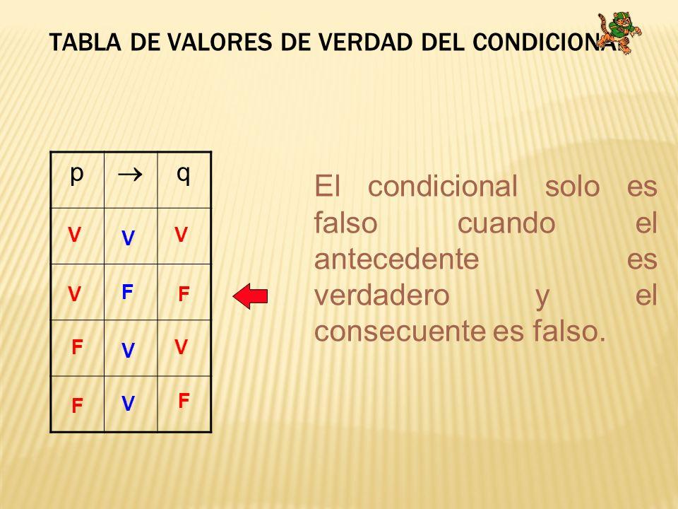 TABLA DE VALORES DE VERDAD DEL CONDICIONAL p q V V V V F F F F V V V F El condicional solo es falso cuando el antecedente es verdadero y el consecuent