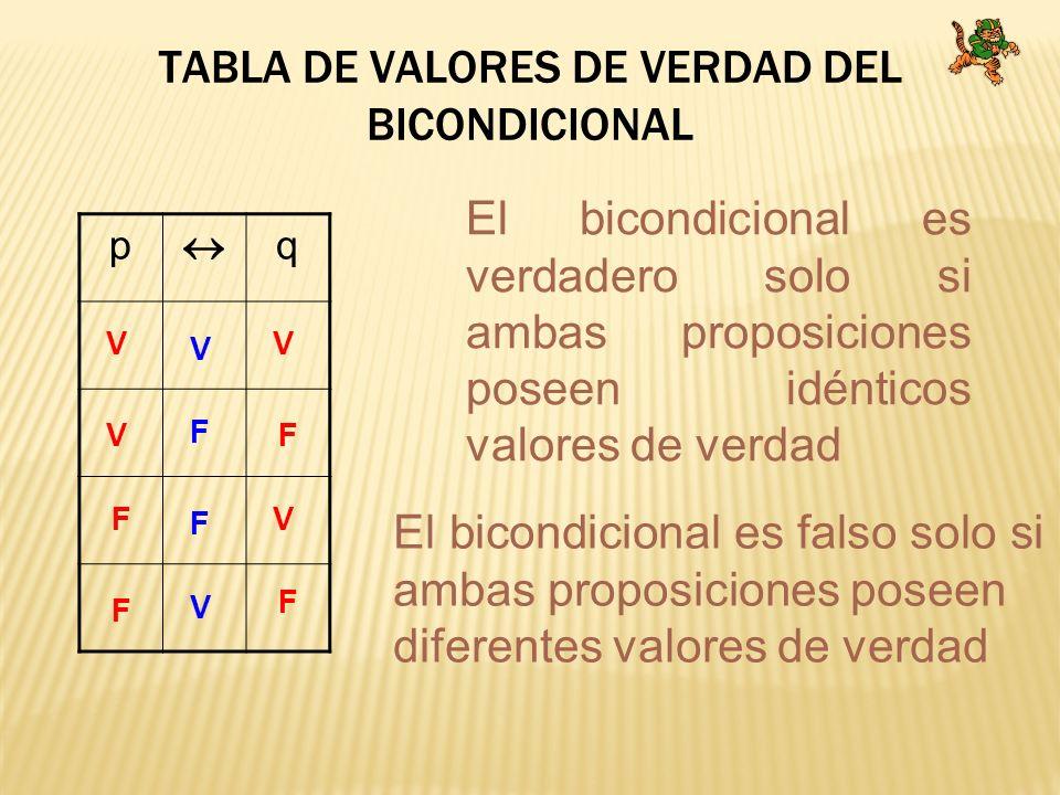 TABLA DE VALORES DE VERDAD DEL BICONDICIONAL p q V V V V F F F F V V F F El bicondicional es verdadero solo si ambas proposiciones poseen idénticos va
