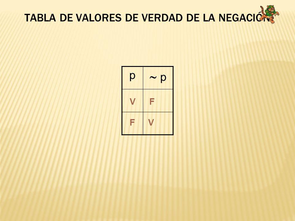 TABLA DE VALORES DE VERDAD DE LA NEGACIÓN p p V F F V