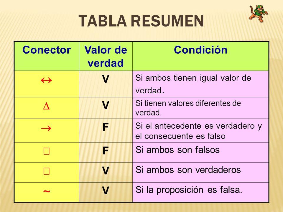 TABLA RESUMEN ConectorValor de verdad Condición V Si ambos tienen igual valor de verdad. V Si tienen valores diferentes de verdad. F Si el antecedente