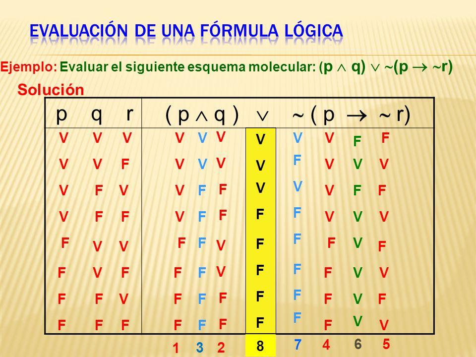 p q r ( p q ) ( p r) Ejemplo: Evaluar el siguiente esquema molecular: ( p q) (p r) Solución V V V V V V V V V V V V F F F F F F F F F F F F V V V V F