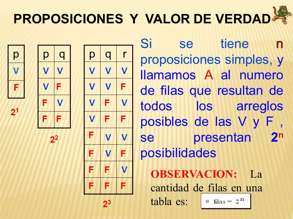 PROPOSICIONES Y VALOR DE VERDAD ppqpqr 2 1 2 2323 V F V V V V F F FF V V V V V V V V V V V V F F F F F F F F F F F F OBSERVACION: La cantidad de filas