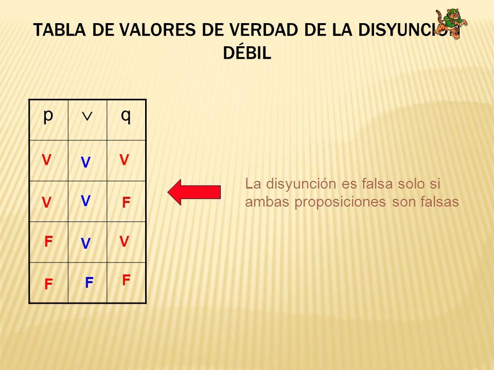 p q V V V V F F F F V F V V La disyunción es falsa solo si ambas proposiciones son falsas TABLA DE VALORES DE VERDAD DE LA DISYUNCIÓN DÉBIL