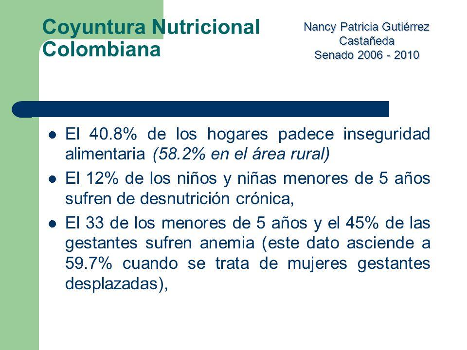Nancy Patricia Gutiérrez Castañeda Senado 2006 - 2010 El 40.8% de los hogares padece inseguridad alimentaria (58.2% en el área rural) El 12% de los ni