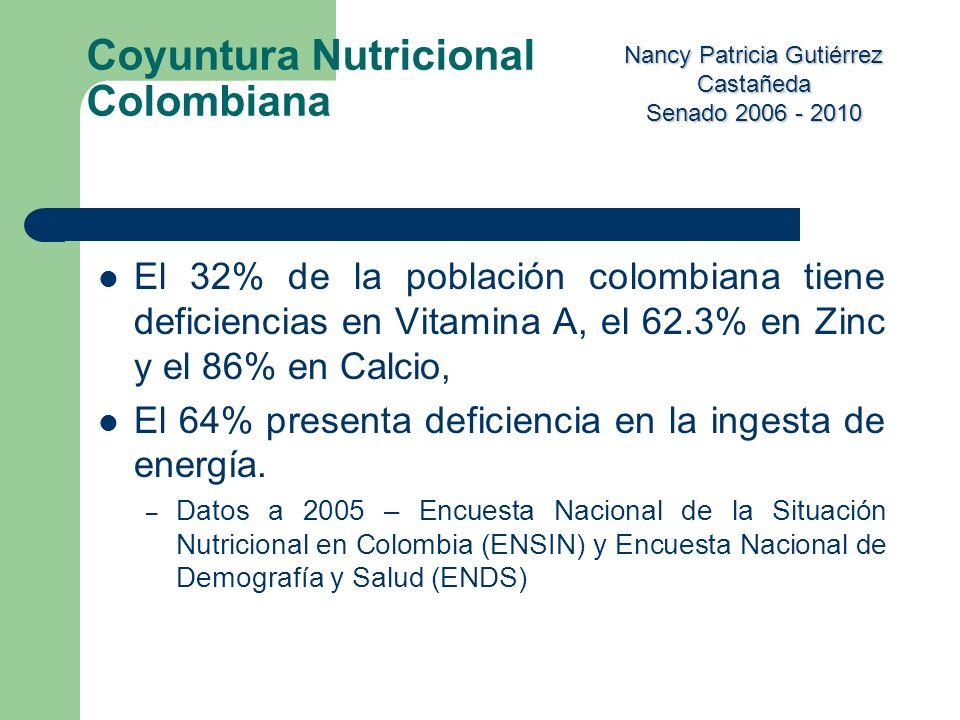 Nancy Patricia Gutiérrez Castañeda Senado 2006 - 2010 El 32% de la población colombiana tiene deficiencias en Vitamina A, el 62.3% en Zinc y el 86% en