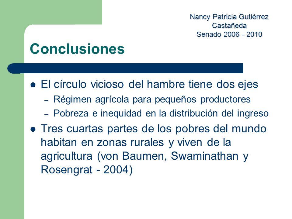 Nancy Patricia Gutiérrez Castañeda Senado 2006 - 2010 Conclusiones El círculo vicioso del hambre tiene dos ejes – Régimen agrícola para pequeños produ