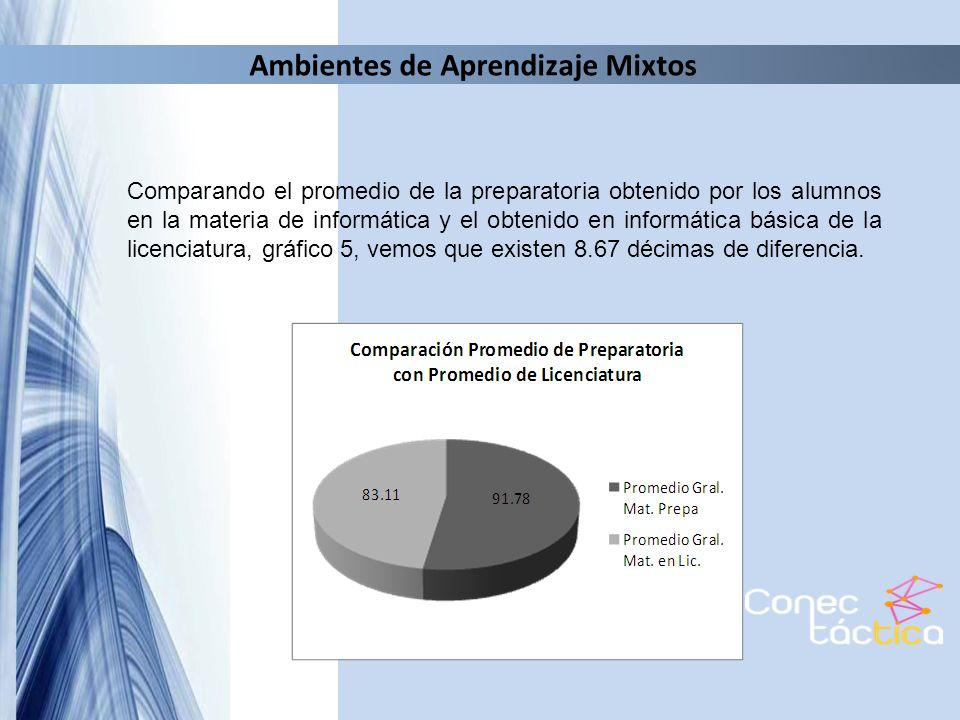 Ambientes de Aprendizaje Mixtos Comparando el promedio de la preparatoria obtenido por los alumnos en la materia de informática y el obtenido en infor