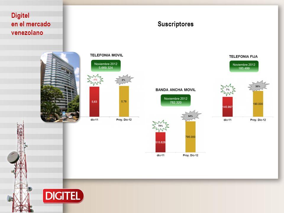 Suscriptores por segmento Digitel en el mercado venezolano