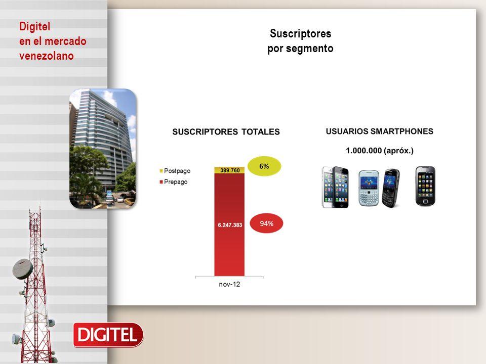Inversión 2012 159 MM USD Red 2G Más de 115 estaciones nuevas y expansión de capacidad en más de 280 estaciones Red 3G Más de 450 nodos B Avances en la Red 412