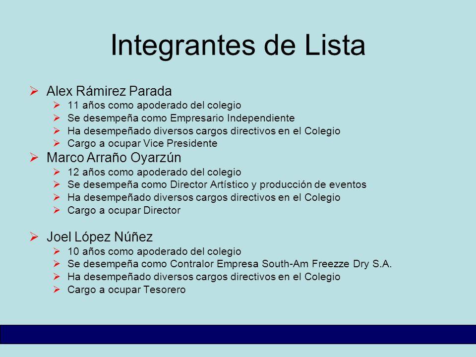 Integrantes de Lista Alex Rámirez Parada 11 años como apoderado del colegio Se desempeña como Empresario Independiente Ha desempeñado diversos cargos