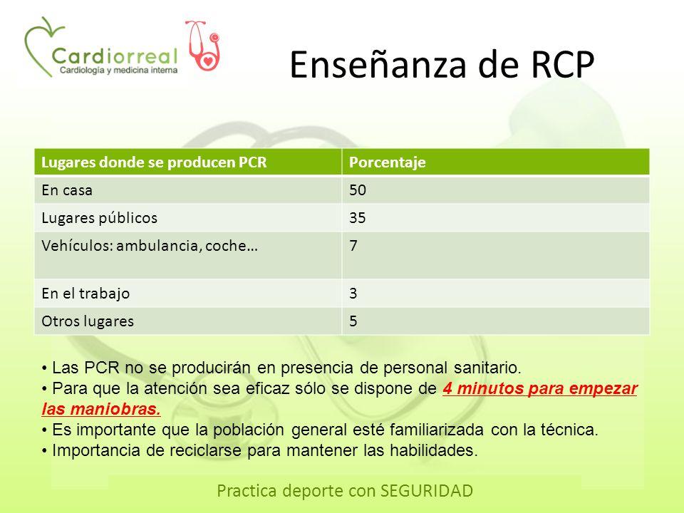 Practica deporte con SEGURIDAD Enseñanza de RCP Lugares donde se producen PCRPorcentaje En casa50 Lugares públicos35 Vehículos: ambulancia, coche…7 En