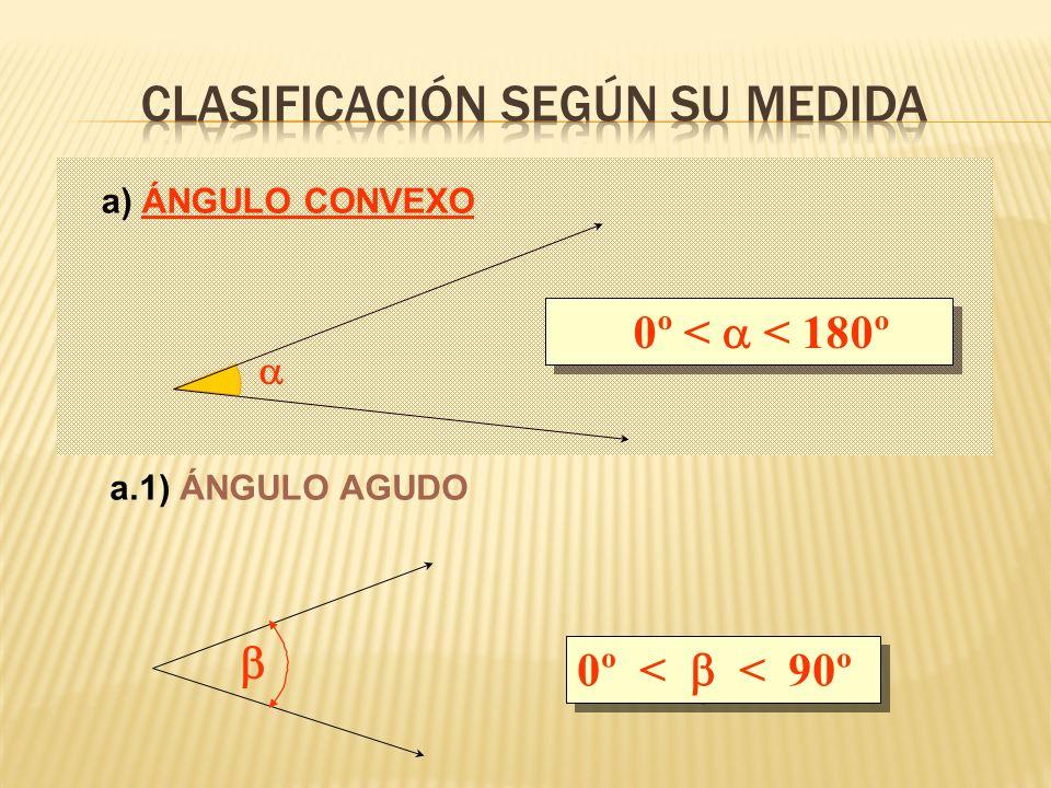 0º < < 180º 0º < < 90º a) ÁNGULO CONVEXO a.1) ÁNGULO AGUDO