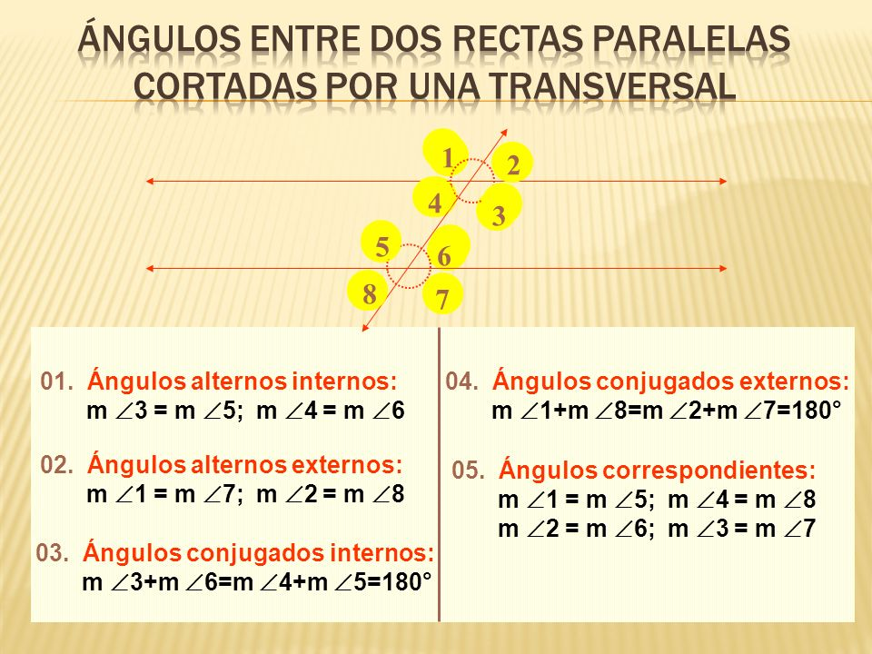 01. Ángulos alternos internos: m 3 = m 5; m 4 = m 6 02. Ángulos alternos externos: m 1 = m 7; m 2 = m 8 03. Ángulos conjugados internos: m 3+m 6=m 4+m