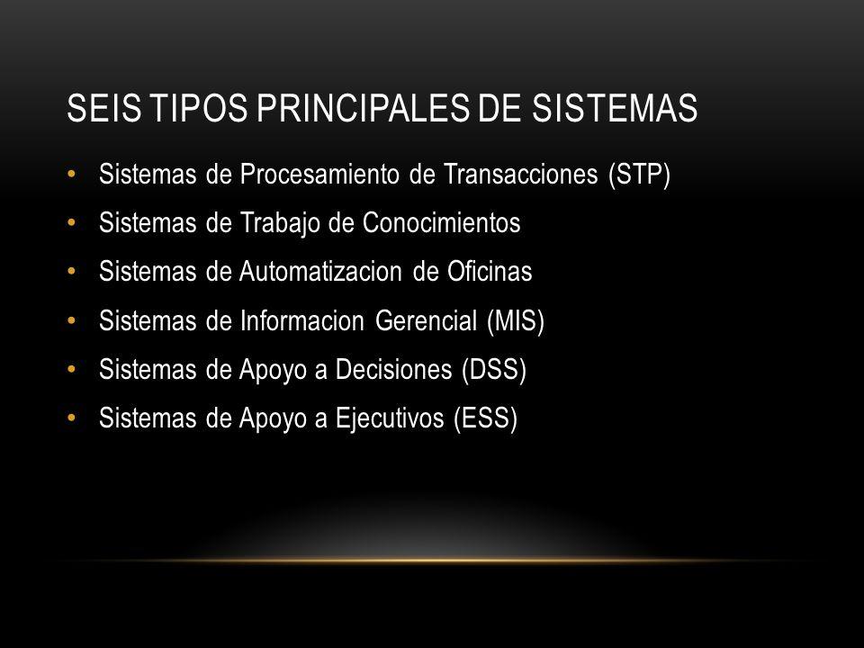 SEIS TIPOS PRINCIPALES DE SISTEMAS Sistemas de Procesamiento de Transacciones (STP) Sistemas de Trabajo de Conocimientos Sistemas de Automatizacion de