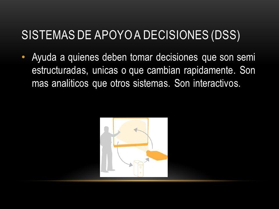 SISTEMAS DE APOYO A DECISIONES (DSS) Ayuda a quienes deben tomar decisiones que son semi estructuradas, unicas o que cambian rapidamente. Son mas anal