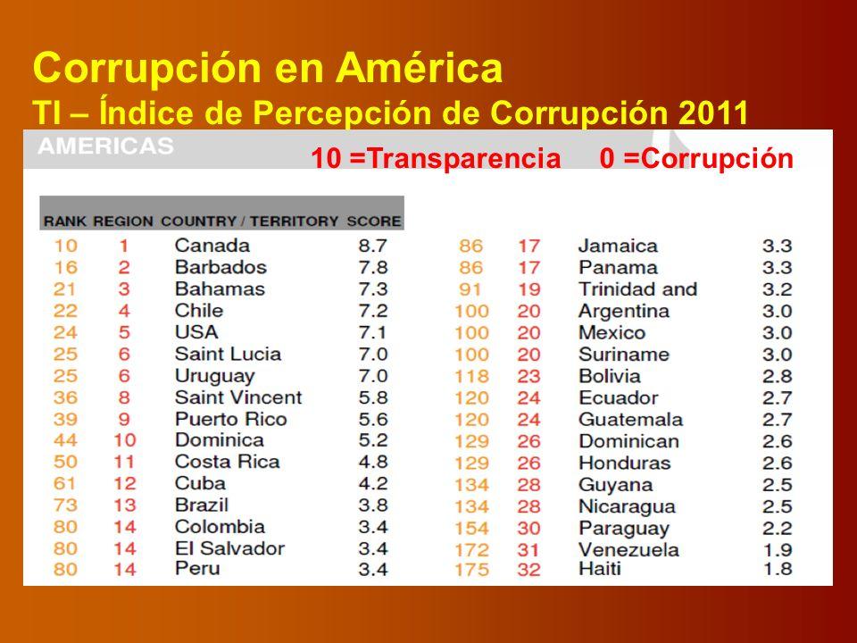 Corrupción en América TI – Índice de Percepción de Corrupción 2011 10 =Transparencia 0 =Corrupción