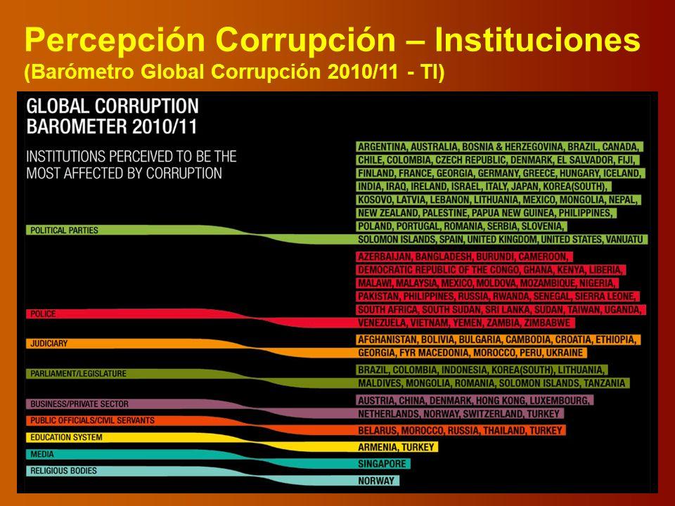 Percepción Corrupción – Instituciones (Barómetro Global Corrupción 2010/11 - TI)