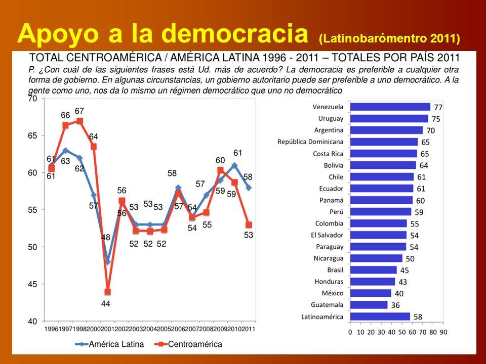 Apoyo a la democracia (Latinobarómentro 2011)