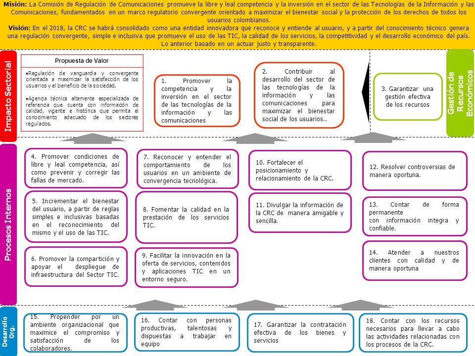Impacto Sectorial Procesos Internos 3. Garantizar una gestión efectiva de los recursos Gestión de Recursos Económicos Desarrollo Org. 2. Contribuir al