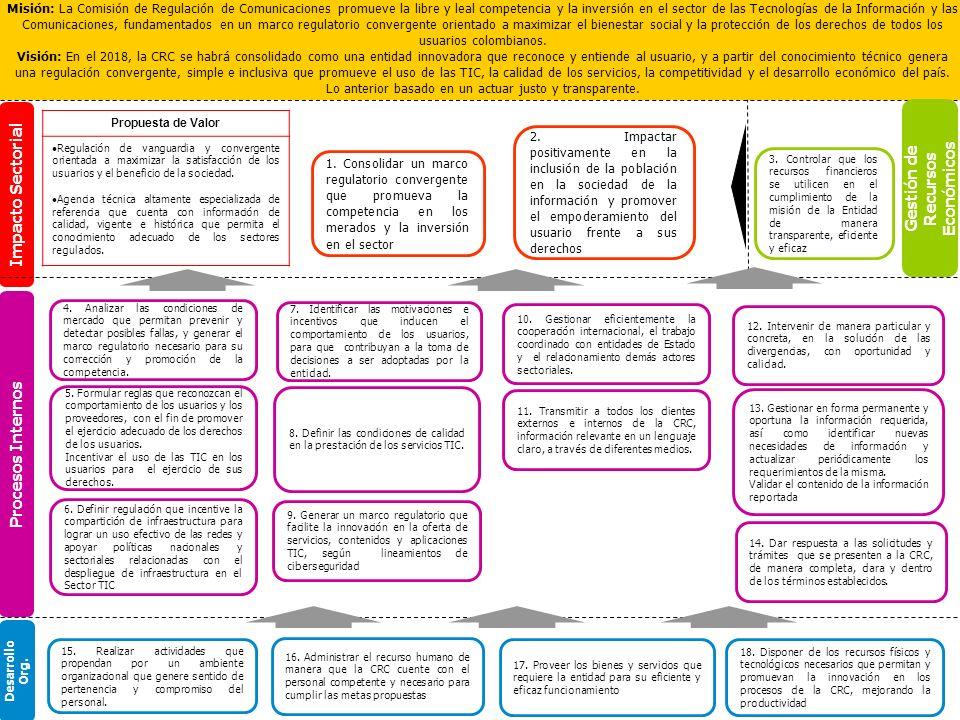 Impacto Sectorial Procesos Internos 3. Controlar que los recursos financieros se utilicen en el cumplimiento de la misión de la Entidad de manera tran