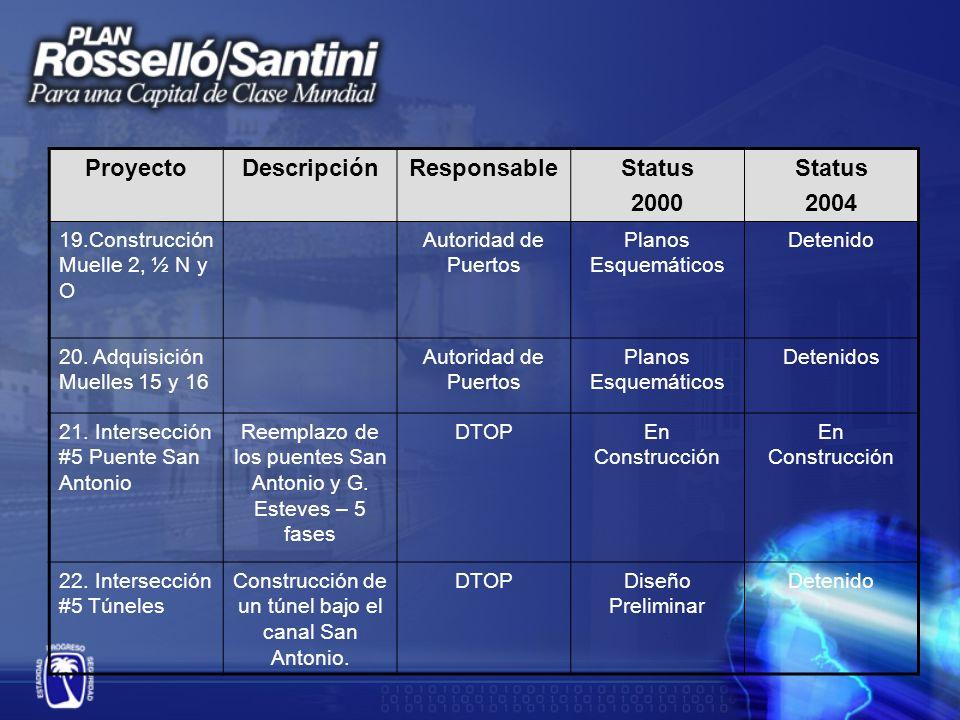 ProyectoDescripciónResponsableStatus 2000 Status 2004 19.Construcción Muelle 2, ½ N y O Autoridad de Puertos Planos Esquemáticos Detenido 20.