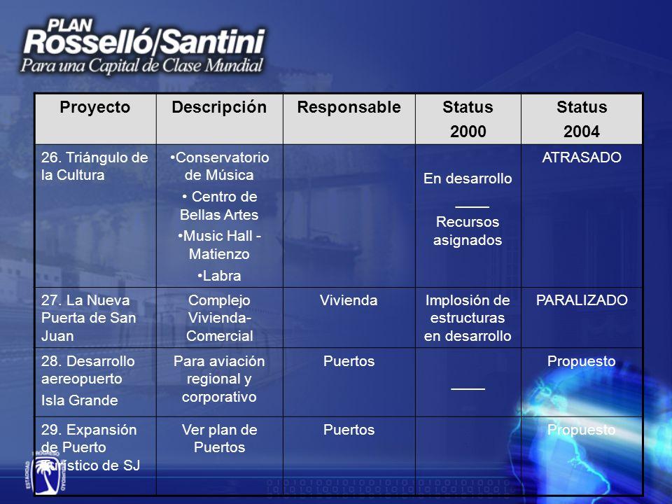 ProyectoDescripciónResponsableStatus 2000 Status 2004 26.
