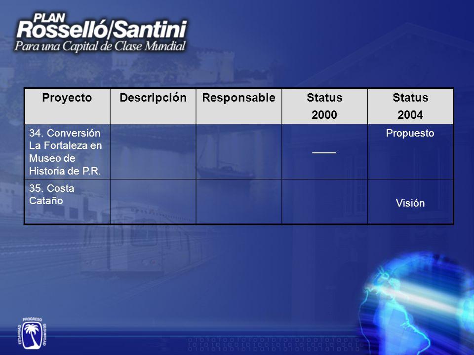 ProyectoDescripciónResponsableStatus 2000 Status 2004 34.