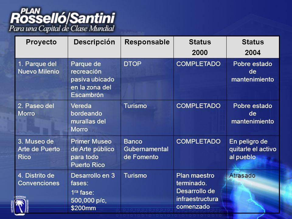ProyectoDescripciónResponsableStatus 2000 Status 2004 5.Centro de Convenciones Desarrollo en 3 fases: 1era fase: 500,000 p/c, $200mm Turismo Planos de Construcción.