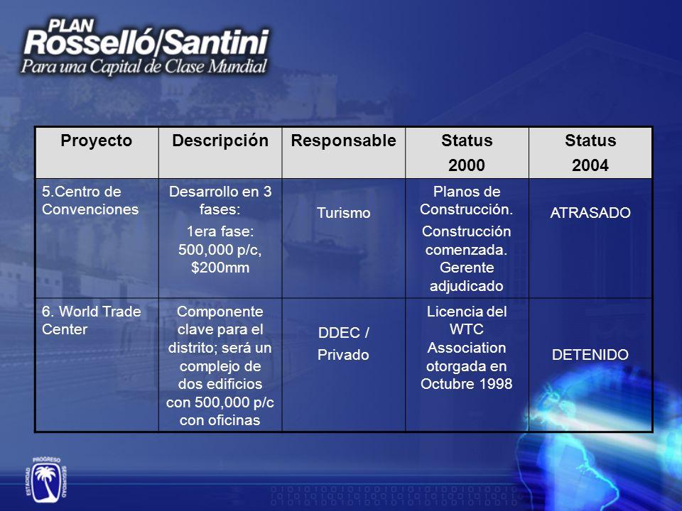 ProyectoDescripciónResponsableStatus 2000 Status 2004 7.
