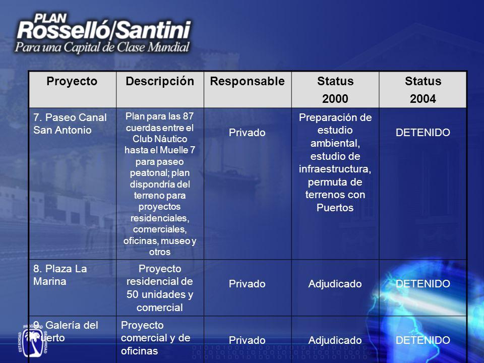 ProyectoDescripciónResponsableStatus 2000 Status 2004 10.