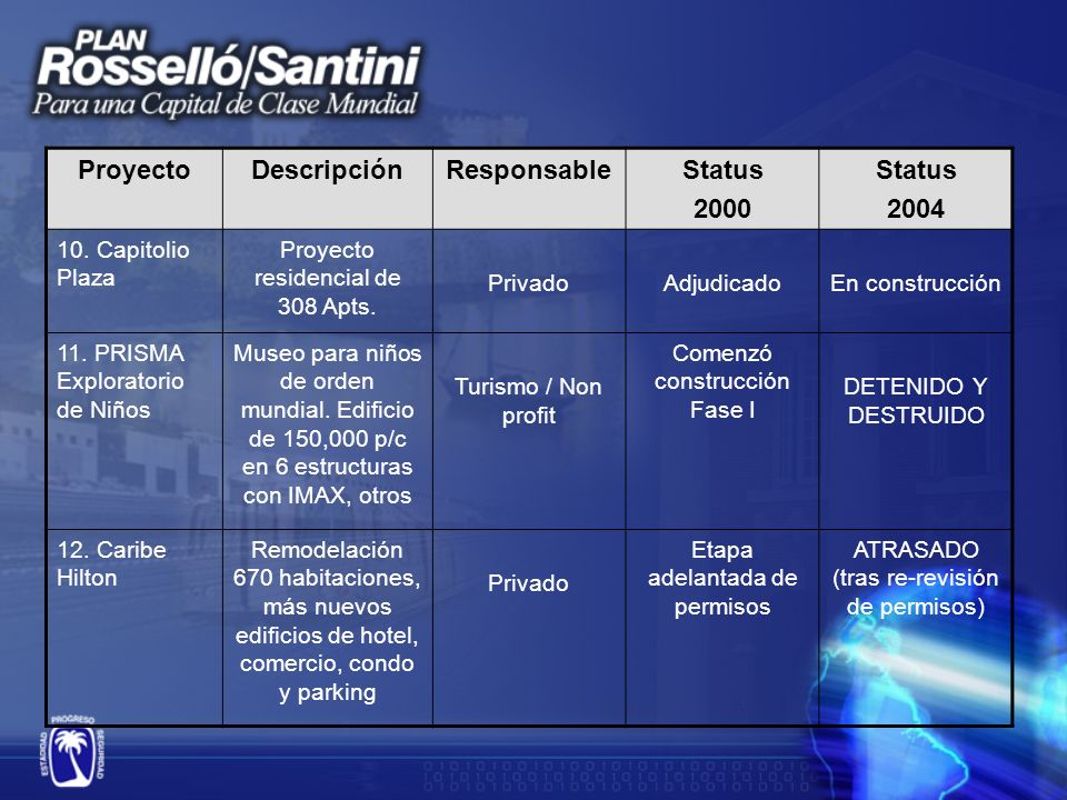 ProyectoDescripciónResponsableStatus 2000 Status 2004 13.