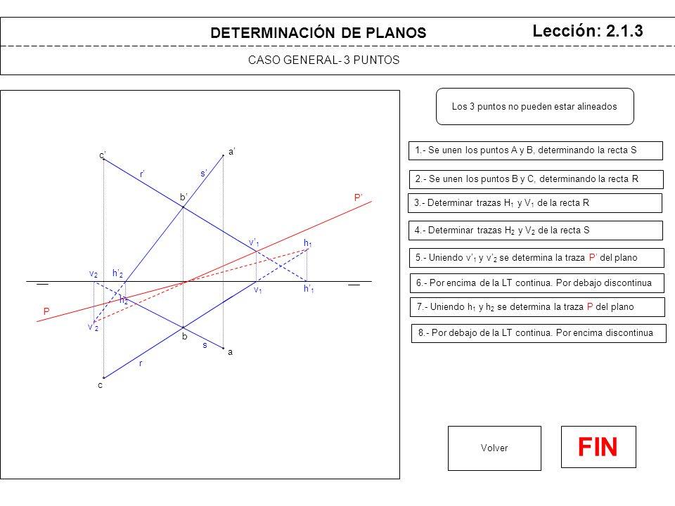 DETERMINACIÓN DE PLANOS CASO GENERAL- 3 PUNTOS Lección: 2.1.3 1.- Se unen los puntos A y B, determinando la recta S Volver FIN a a Los 3 puntos no pueden estar alineados b b 2.- Se unen los puntos B y C, determinando la recta R s s h1h1 h1h1 v1v1 v1v1 h2h2 v2v2 v2v2 h2h2 3.- Determinar trazas H 1 y V 1 de la recta R 4.- Determinar trazas H 2 y V 2 de la recta S 5.- Uniendo v 1 y v 2 se determina la traza P del plano 7.- Uniendo h 1 y h 2 se determina la traza P del plano 6.- Por encima de la LT continua.