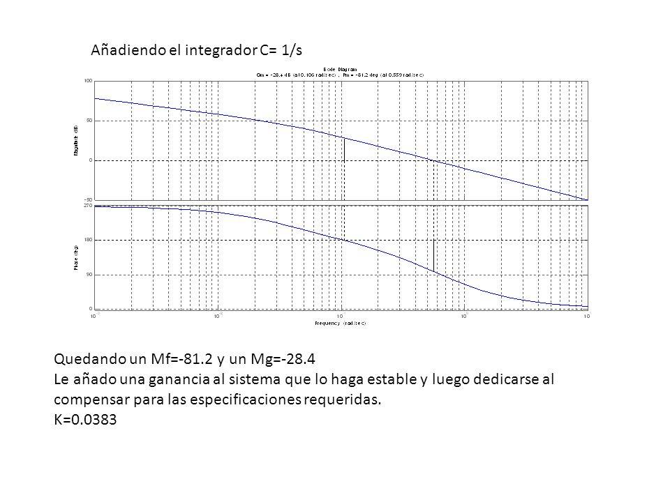 Añadiendo el integrador C= 1/s Quedando un Mf=-81.2 y un Mg=-28.4 Le añado una ganancia al sistema que lo haga estable y luego dedicarse al compensar