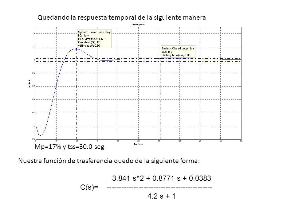Quedando la respuesta temporal de la siguiente manera Mp=17% y tss=30.0 seg Nuestra función de trasferencia quedo de la siguiente forma: 3.841 s^2 + 0