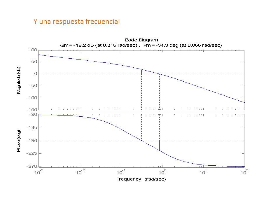 Buscando un Wc nuevo para que el sistema sea mas rápido, busco el nivel de ganancia donde corta el diagrama de bode de magnitud para esa frecuencia 23.99 G(s)*k = --------------------------- s^3 + 1.1 s^2 + 0.1 s